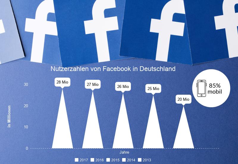 Nutzerzahlen von Facebook in Deutschland