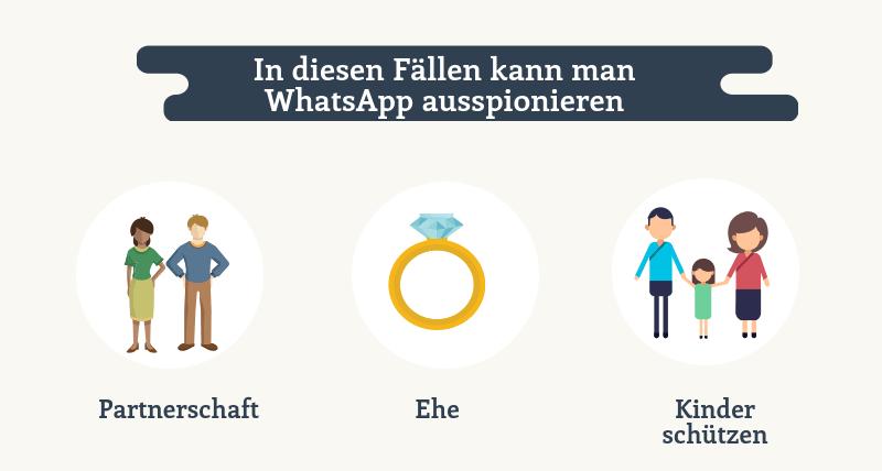 Situationen für WhatsApp ausspionieren
