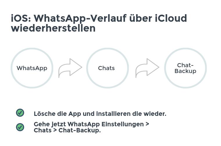 WhatsApp-Verlauf über iCloud wiederherstellen