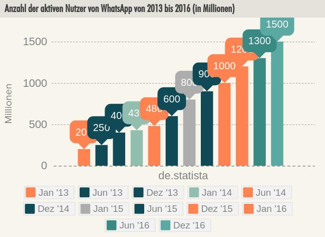 whatsapp nutzer statistik