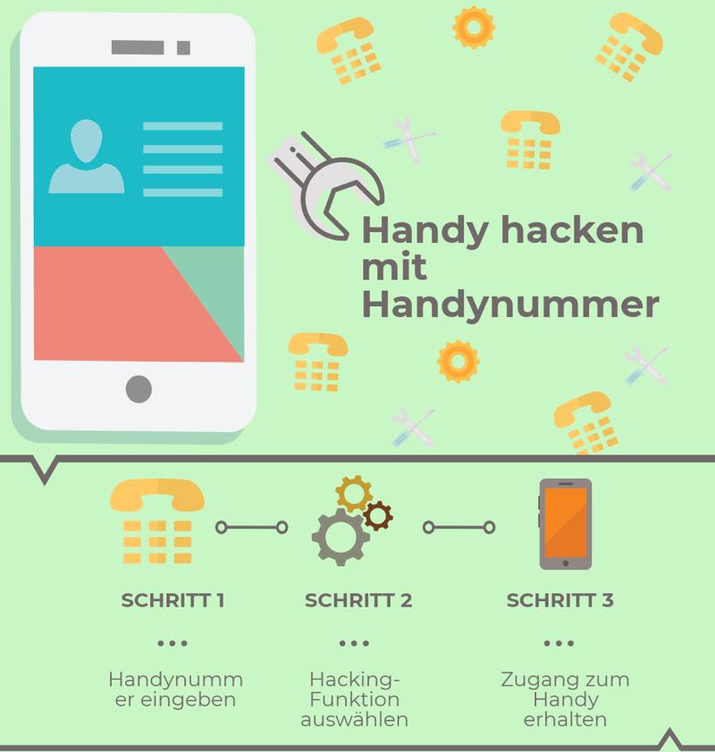 Handy hacken mit Handynummer