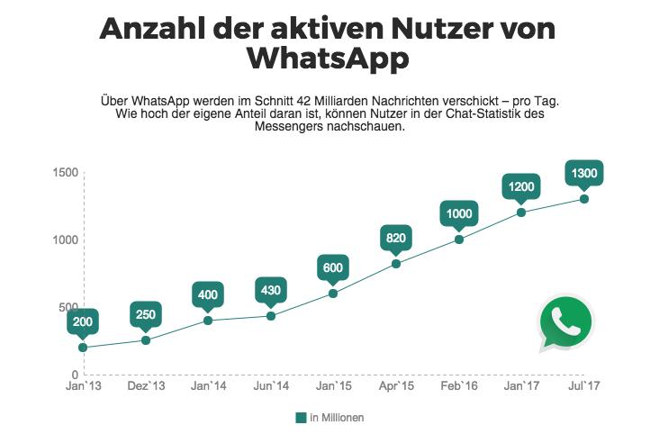 aktiven Nutzer von WhatsApp weltweit