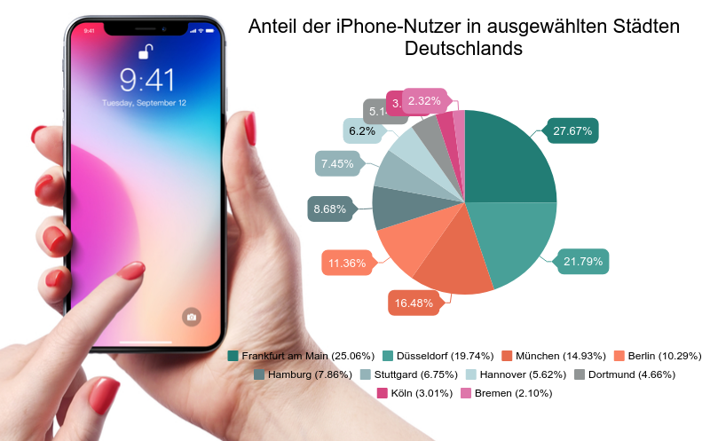 iPhone statistik