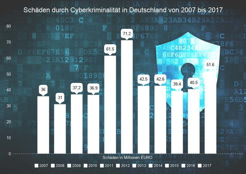 Cyberkriminalität Statistik
