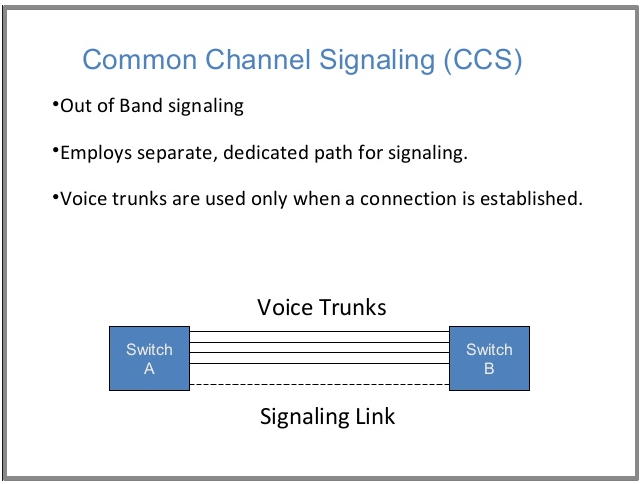 Common Channel Signaling System