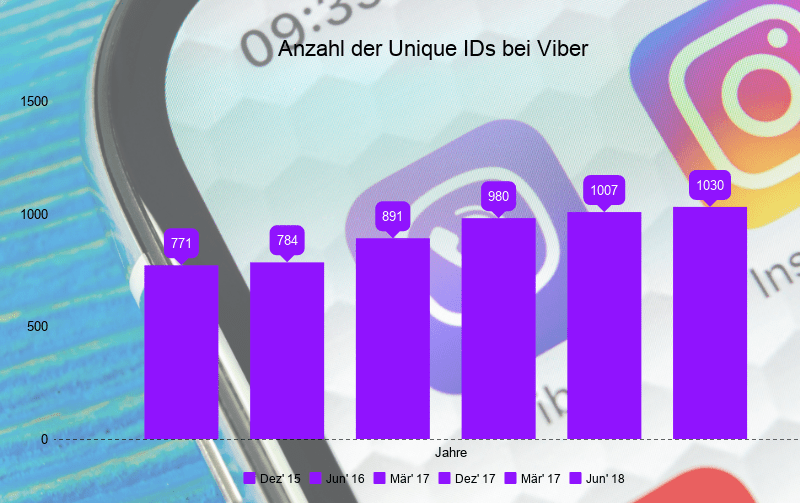 Viber Statistik
