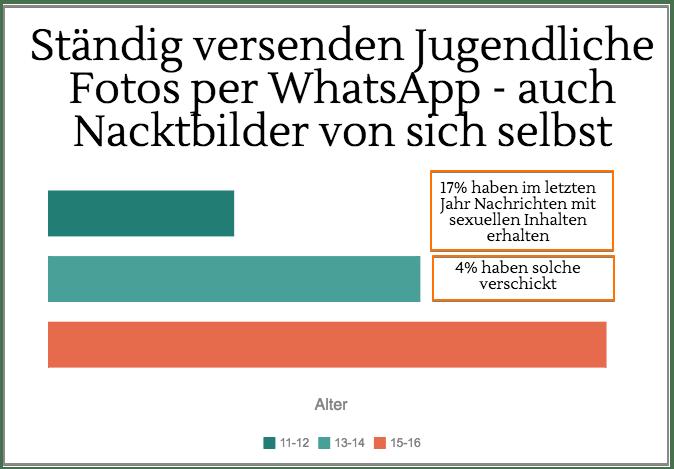 whatsapp sexting bilder statistik