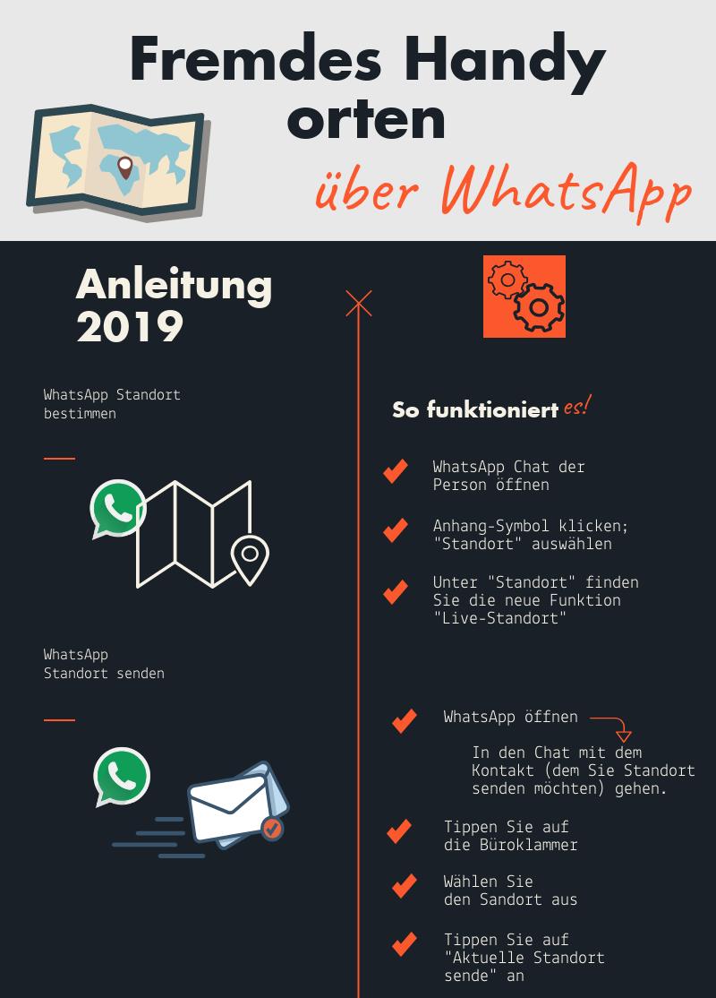 Infografik Whatsapp Standort bestimmen